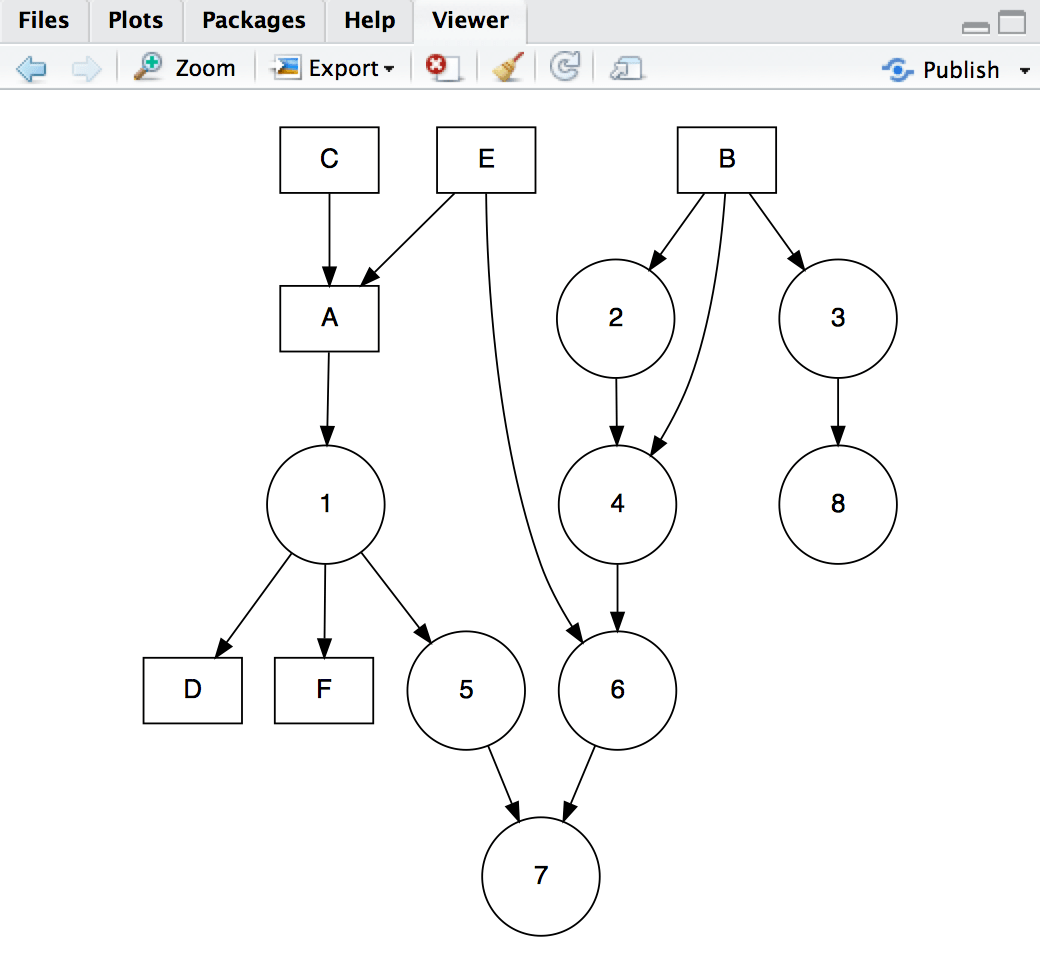 Rstudio V0 99 Preview Graphviz And Diagrammer