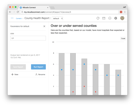 Enhanced Parameterized R Markdown Reports