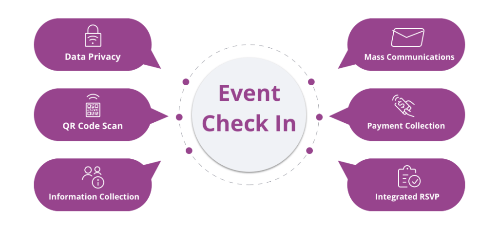 Infographic displaying event check-in app features
