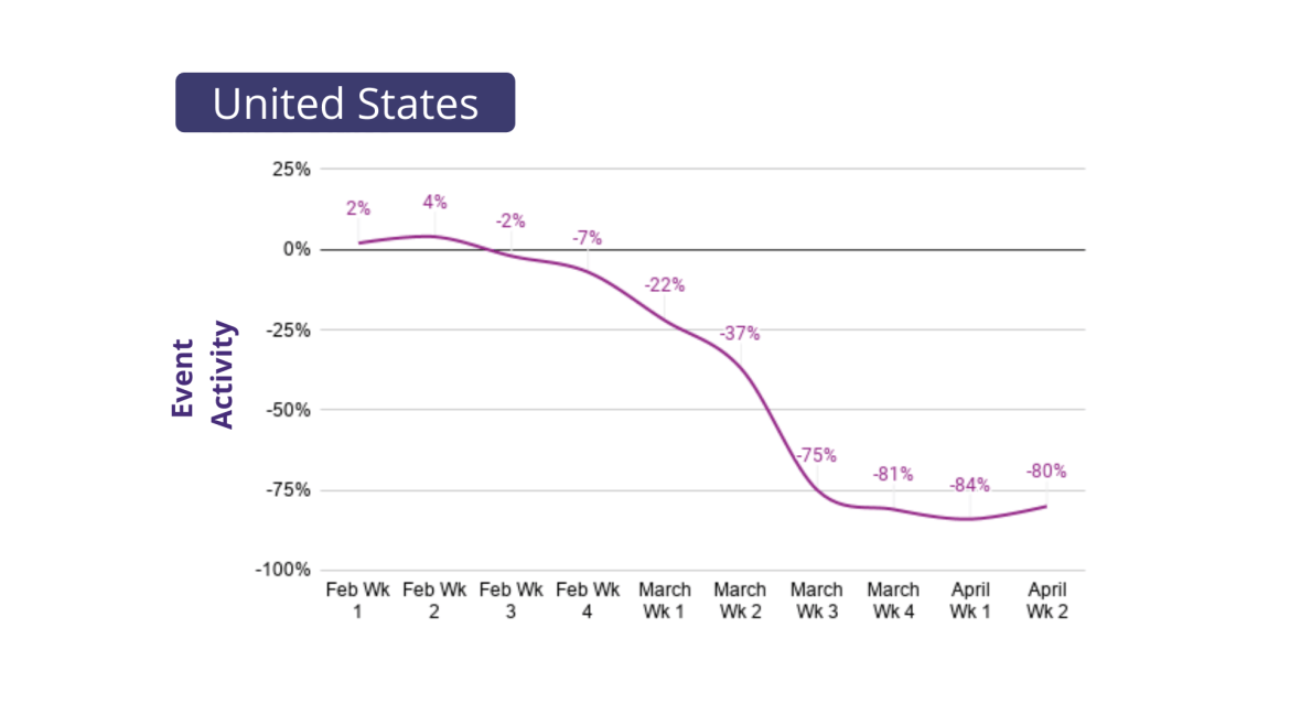 Graph showing decrease in event activity in the united states from February to April 2020