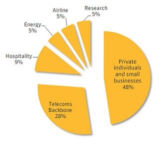 Confirmed Regin infections by sector (image from symantec.com)
