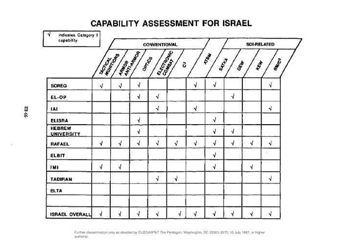 "image from the report ""Critical Technology Assessment in Israel and NATO Nations"""
