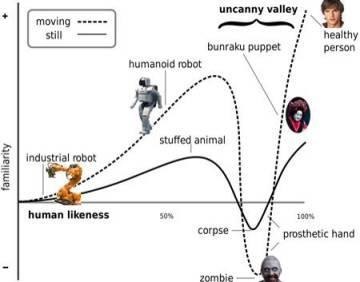 Por qué los robots que tienen forma humana dan mal rollo
