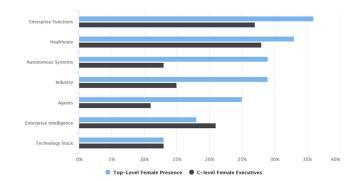 Presencia de mujeres en puestos directivos en empresas de inteligecia artificial por sector.