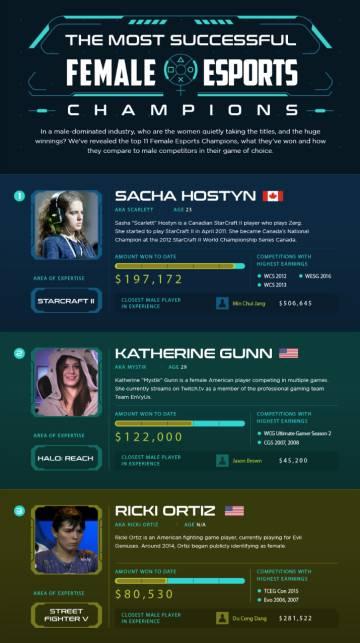 Estas son las mujeres mejor pagadas del mundo en los 'eSports'.