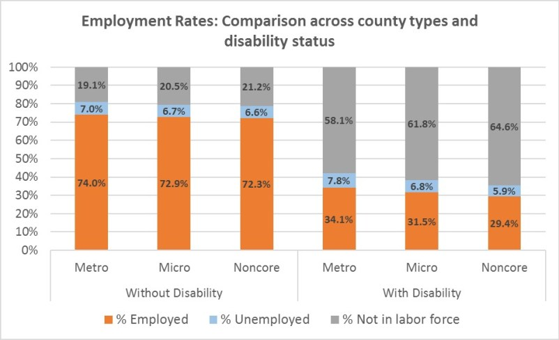 A stacked bar chart comparing rates of employment, unemployment, and not in labor force between people with disabilities and without by county type.