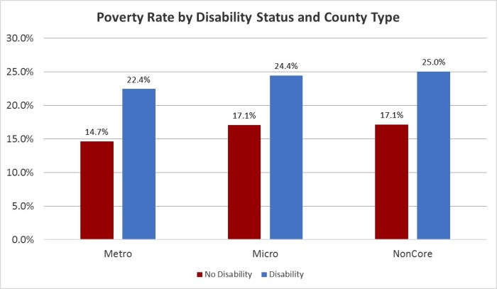 A bar chart comparing rates of poverty between people with disabilities and without by county type.