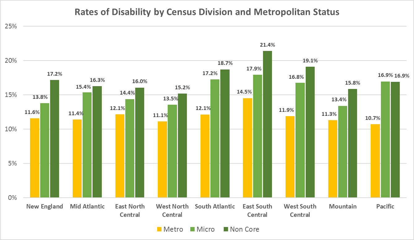 Disability And Region Disability In America Series RTCRural - Us census regions and divisions map