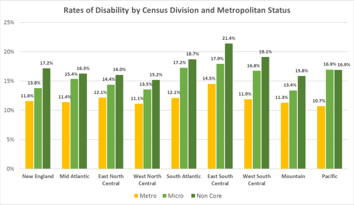 This bar graph depicts rates of disability in nine regions of the United States by metropolitan status. In each region, disability rates are highest in non-core areas and lowest in metro areas. The East South Central non-core region has the highest disability rate, at 21.4%. The Pacific metro region has the lowest disability rate, at 10.7%. In the New England region, the disability rate is 11.6% in metro, 13.8% in micro, and 17.2% in non-core areas. In the Mid-Atlantic region, the disability rate is 11.4% in metro, 15.4% in micro, and 16.3% in non-core areas. In the East North Central region, the disability rate is 12.1% in metro, 14.4% in micro, and 16.0% in non-core areas. In the West North Central region, the disability rate is 11.1% in metro, 13.5% in micro, and 15.2% in non-core areas. In the South Atlantic region, the disability rate is 12.1% in metro, 17.2% in micro, and 18.7% in non-core areas. In the East South Central region, the disability rate is 14.5% in metro, 17.9% in micro, and 21.4% in non-core areas. In the West South Central region, the disability rate is 11.9% in metro, 16.8% in micro, and 19.1% in non-core areas. In the Mountain region, the disability rate is 11.3% in metro, 13.4% in micro, and 15.8% in non-core areas. In the Pacific region, the disability rate is 10.7% in metro, 16.9% in micro, and 16.9% in non-core areas.