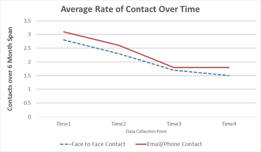Average Rate of Contact Over Time - description below image