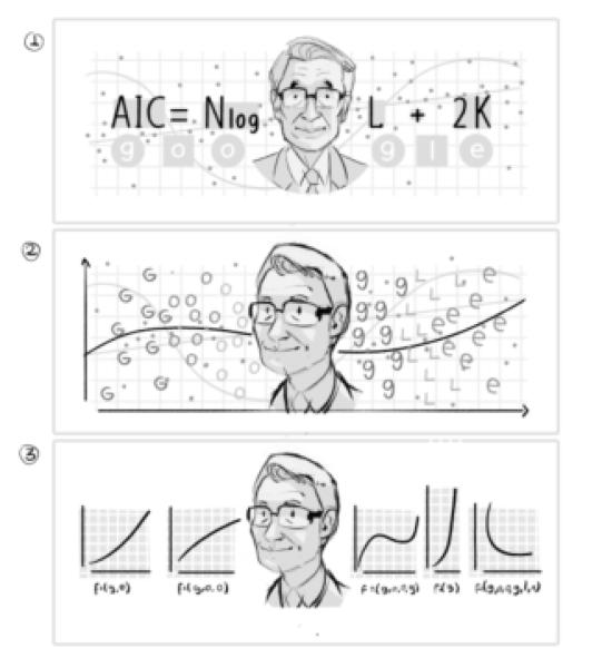 Who is Hirotugu Akaike and Why Google Doodle for Hirotugu Akaike?