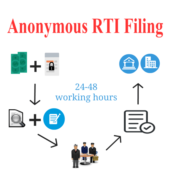 Anonymous RTI Online application by RTIwala Services