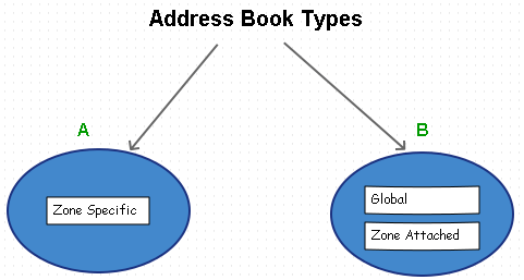 address_book_types_SRX