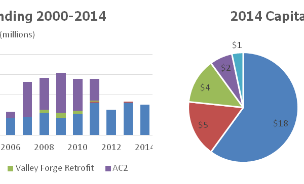 2014 Capital Budget & Historical Budget Analysis (Source: PJM Interconnection, LLC)