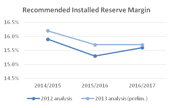 Recommended Installed Reserve Margin (Source: PJM Interconnection, LLC)