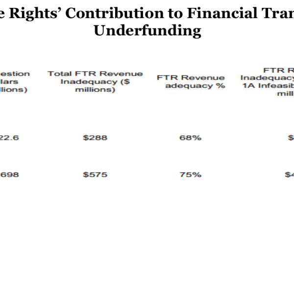 Auction Revenue Rights Contribution to Financial Transmission Rights Underfunding (Source: PJM Interconnection, LLC)