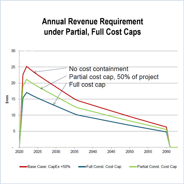 cost-containment provisions PJM