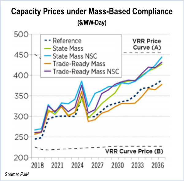 gas prices pjm clean power plan compliance