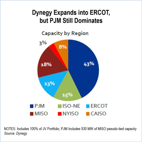 Dynegy, energy capital partners, engie