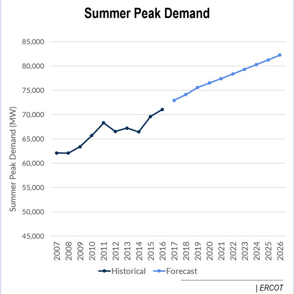 load growth electricity demand ercot
