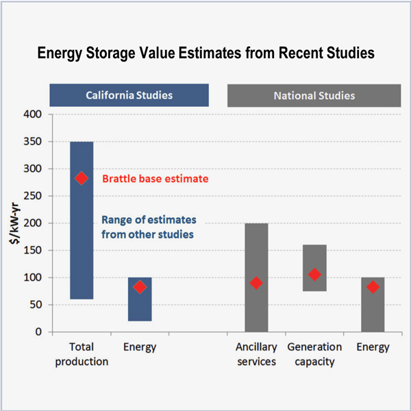 stacked value battery storage