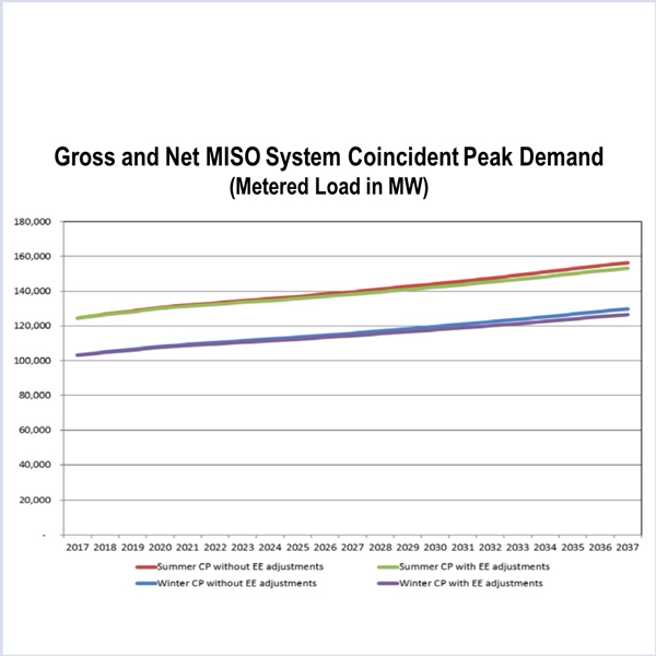 MISO LSE load forecasting load-serving entities