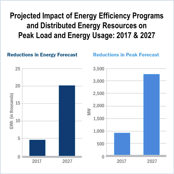 annual energy usage power trends NYISO