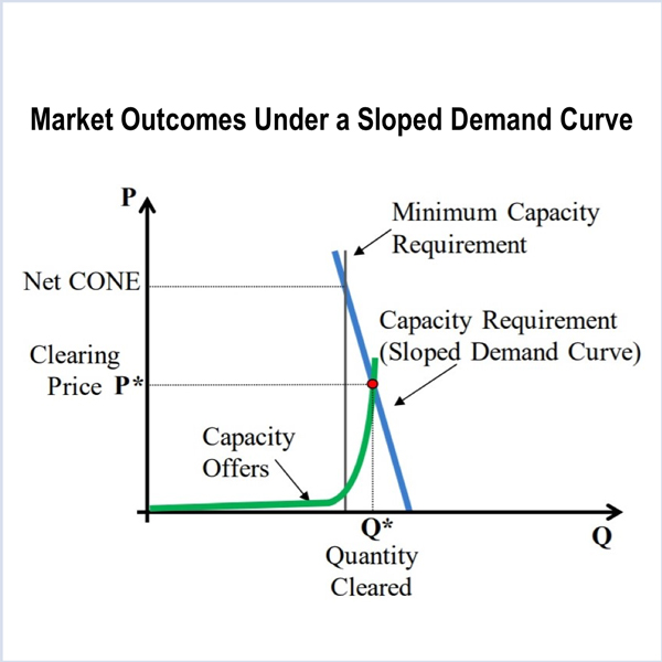 MISO FERC demand curve resource adequacy