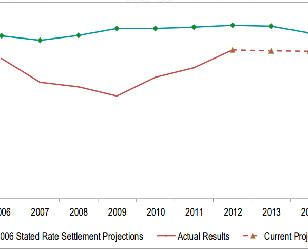 Composite Expense Rate Projections (Source: PJM Interconnection, LLC)