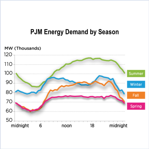 PJM FERC capacity seasonal resources