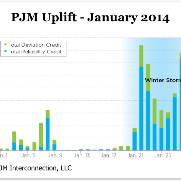 PJM Uplift - January 2014 (Source: PJM Interconnection, LLC)