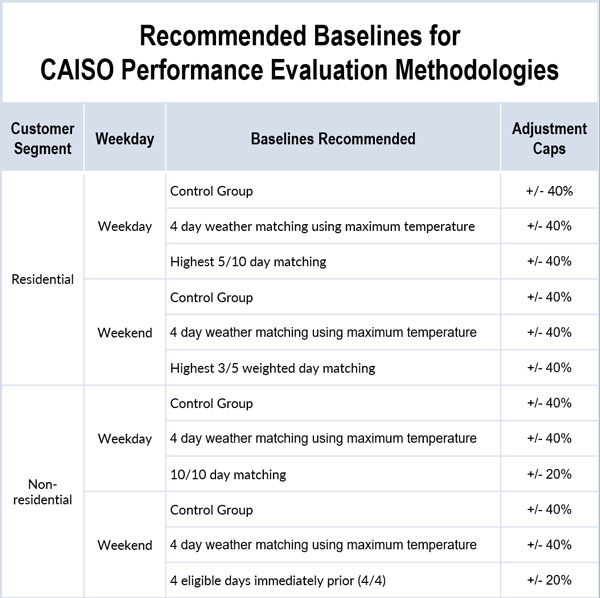 CAISO demand response distributed generation