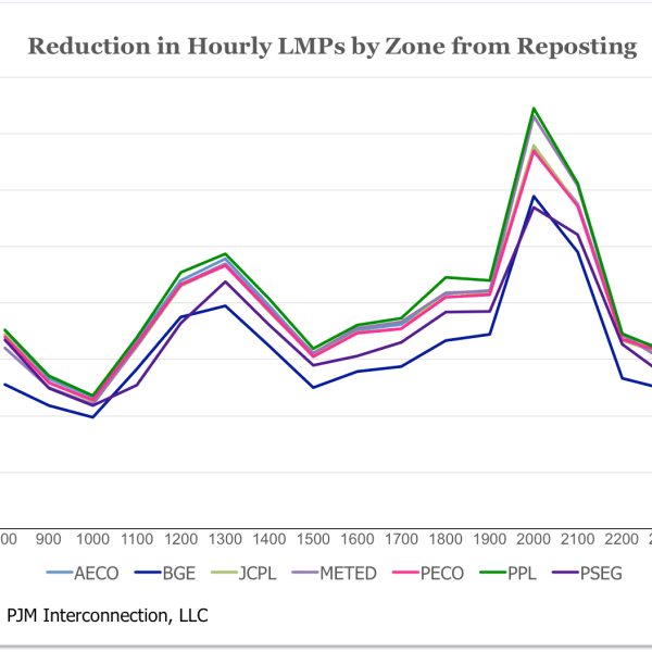 Reduction in Hourly LMPs by Zone from Reposting (Source: PJM Interconnection, LLC)