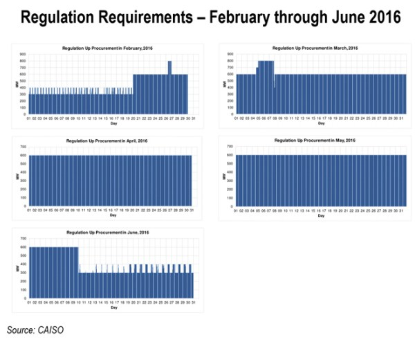 Regulation-Requirements---February-through-June-2016-(Source-CAISO)---content