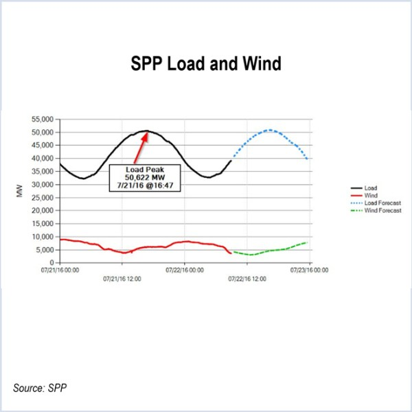 spp peak load
