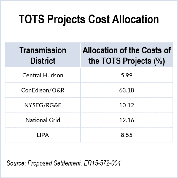 TOTS Projects Cost Allocation (ER15-572-004) - FERC, Indian Point
