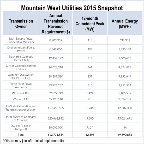 SPP FERC Mountain West Transmission Group Colorado Public Utilities Commission