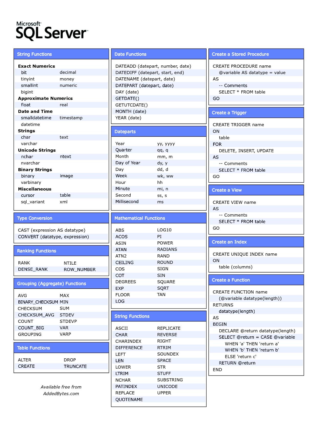 SQL-Cheat-Sheet – Ryan J Turek