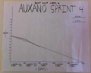 Auxano-Sprint-4-Burndown-Chart-Day-2