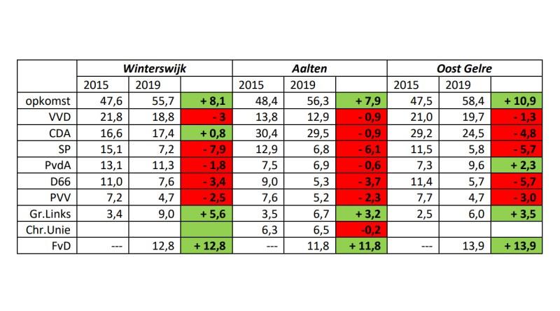 Uitslagen verkiezingen van Aalten, Oost Gelre en Winterswijk