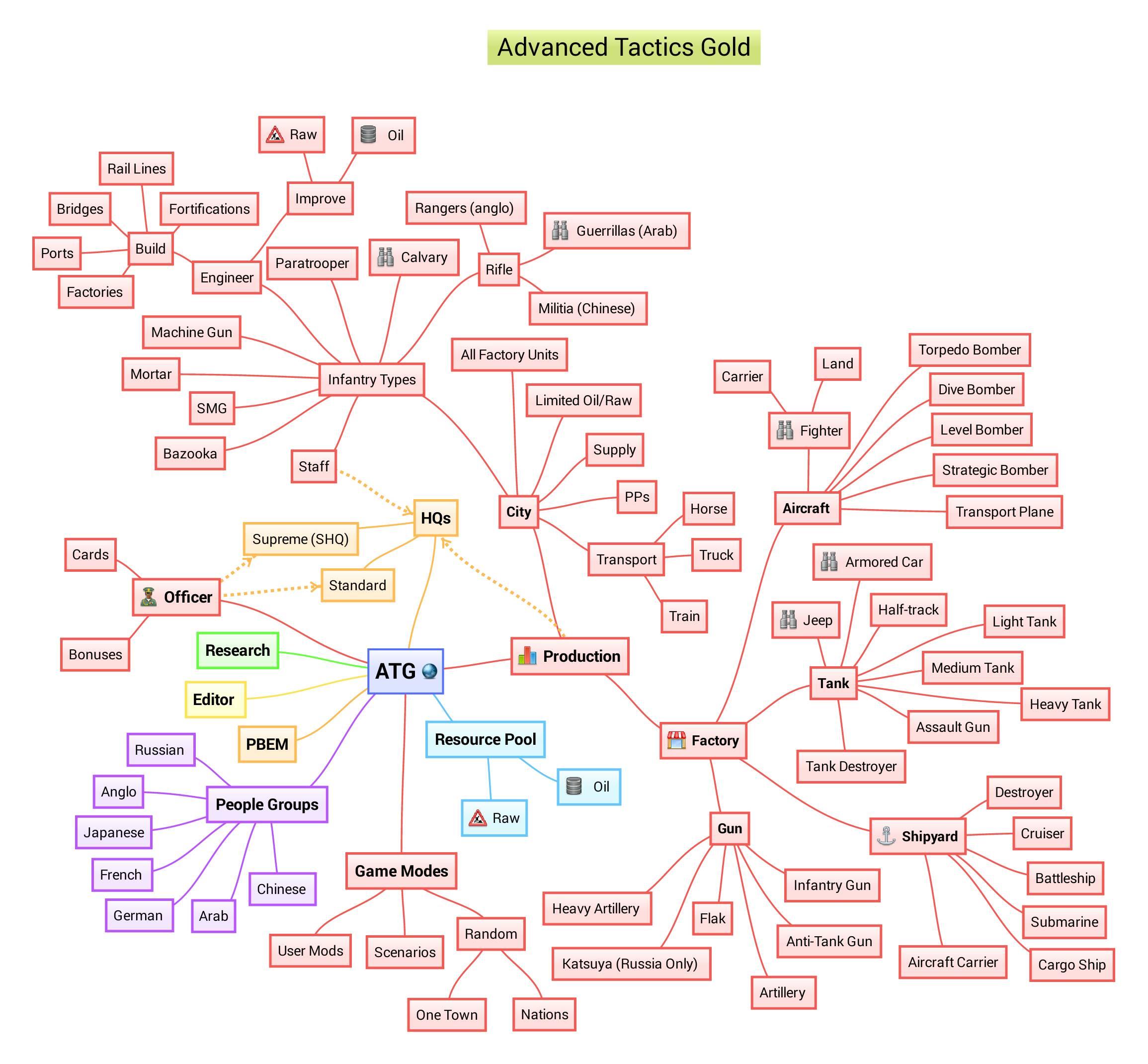 Atg Mind Maps