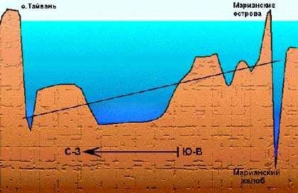 Různé typy radioaktivních prvků používaných pro randění s fosiliemi a horninami