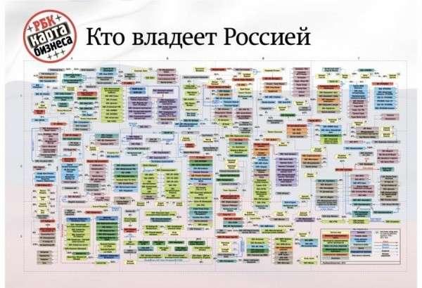 Кому принадлежат крупнейшие частные предприятия в России?