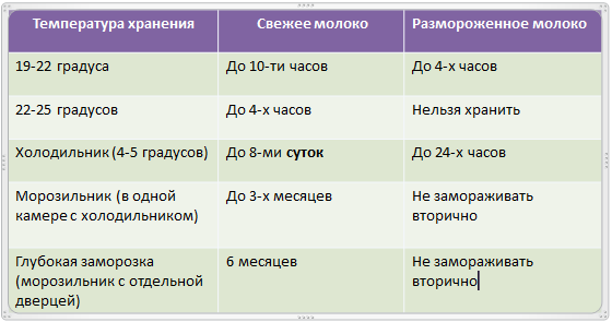 hranenie_moloka