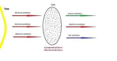 अंतरिक्ष-समय न्यूट्रिनो दोलन को प्रेरित करता है