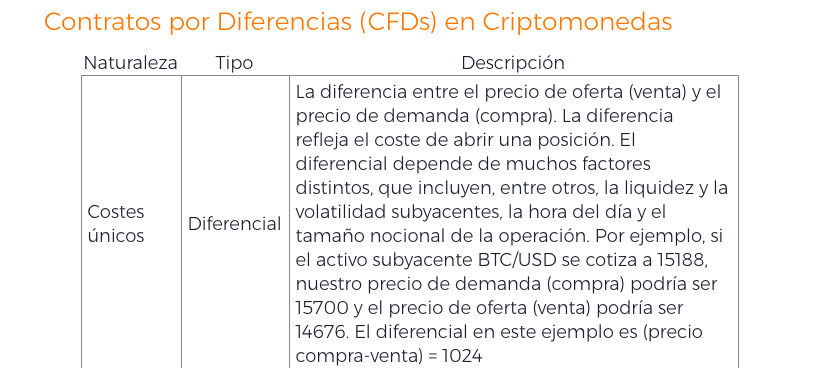 Comisiones IQ Option Criptomonedas