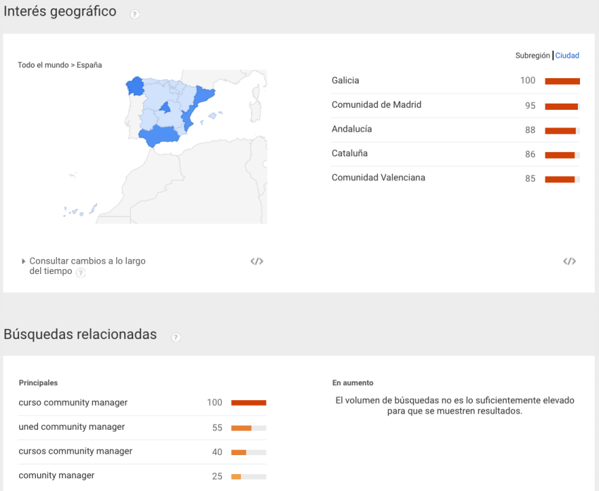 Google Trends herramienta para identificar a tu audiencia