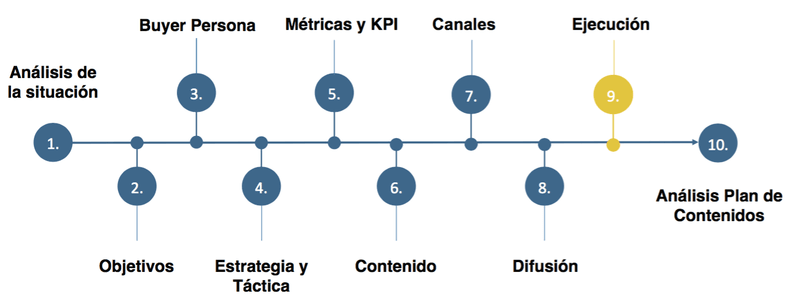 como-crear-plan-de-contenidos-redes-sociales