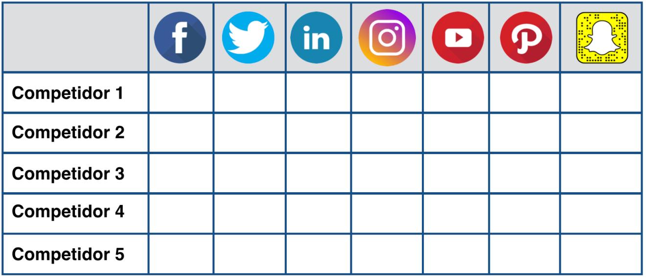 como analizar a la competencia en redes sociales
