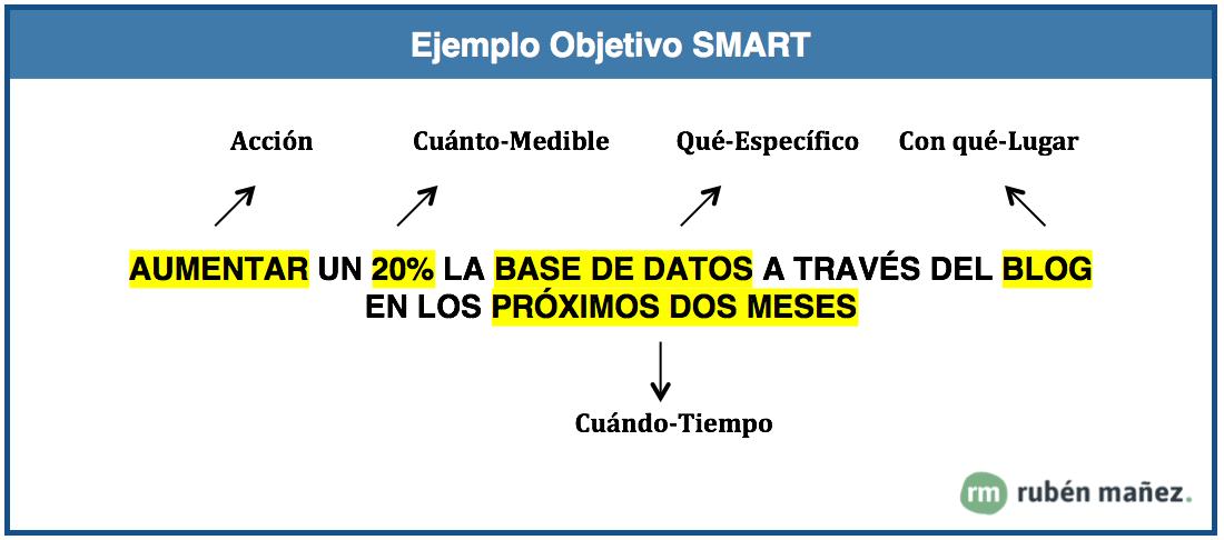 ejemplo objetivo smart